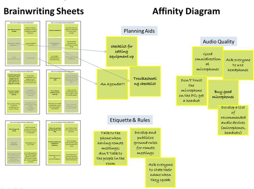 Using an affinity diagram to understand brainwriting data