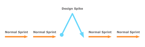 Spike Outline Diagram.