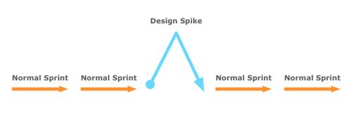 Spike Outline Diagram.