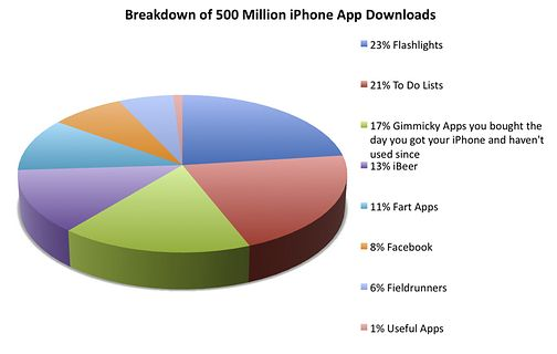 500 million iPhone Apps downloads breakdown