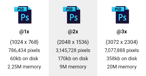 Table showing number of pixels, size on disk and memory for @1x – @3x blank PSD