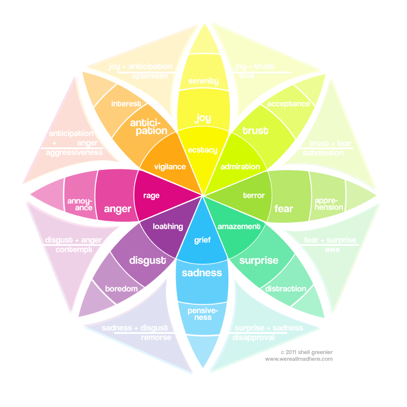 Plutchiks Emotion Wheel