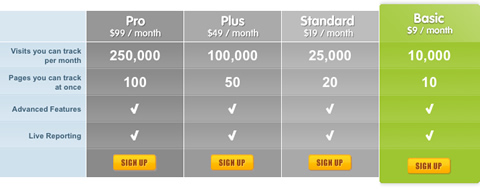 CrazyEgg.com Price Table