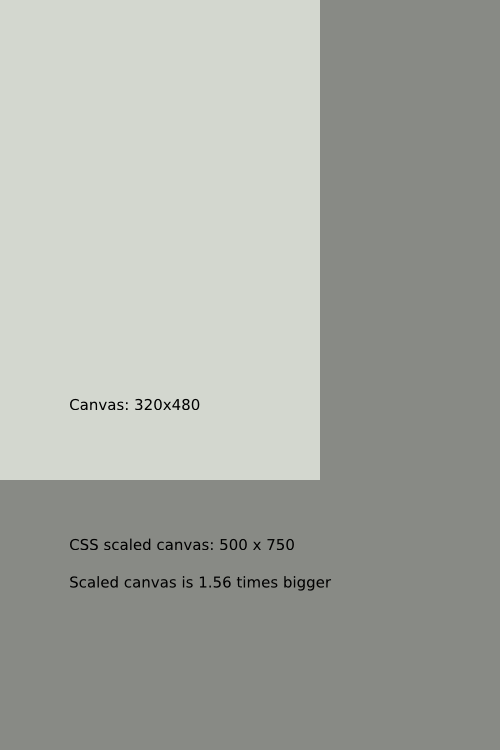 Difference between CSS scaled canvas and actual dimensions