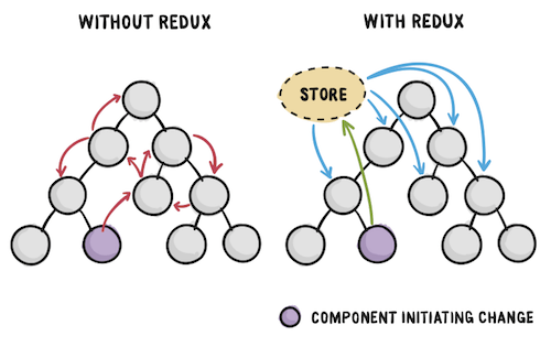 Redux · An Introduction — Smashing Magazine