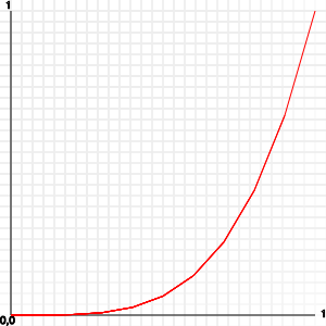 graph with several multiplications