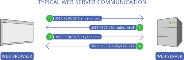 Typical Web Server Communication.