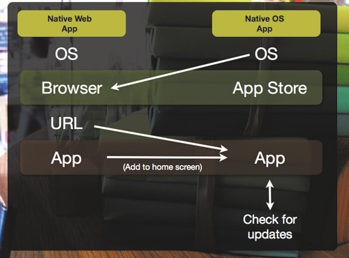 The line between the user flows of Web applications and native OS applications is blurring. In fact, in OS's based on Web technologies, Web applications are native OS applications.