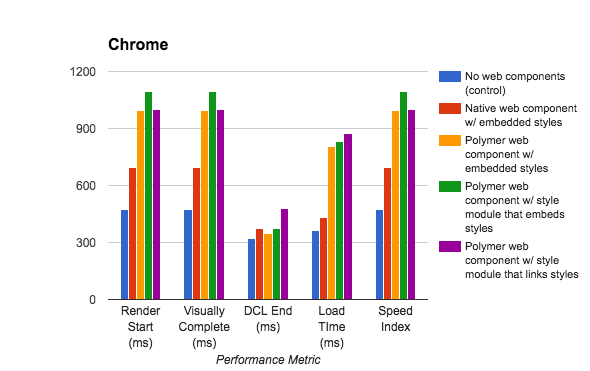 Bar graph of Polymer web component performance.