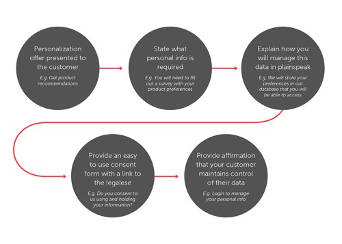 The UX for receiving informed consent (flowchart)