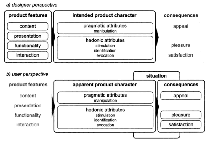 "Hassenzahl's ""Model of User Experience"""