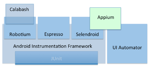 Family tree of Android Test automation frameworks