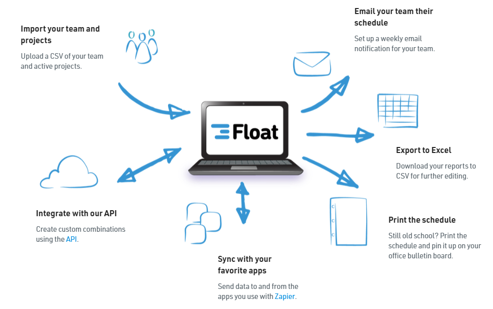Introducing Float.com: A Better Alternative To Spreadsheets