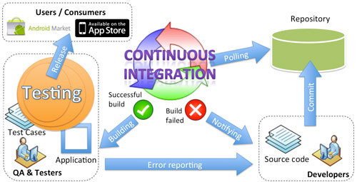 Continous integration together with mobile app testing