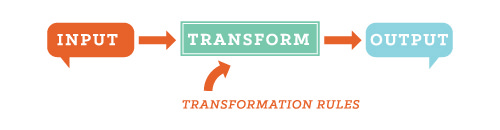 The data flow of a transform