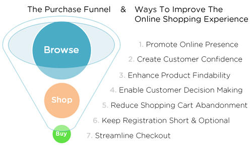 The purchase funnel and ways to improve the online experience