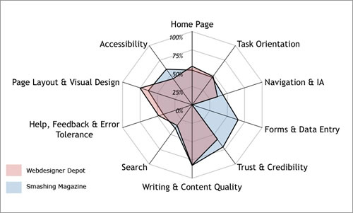 A Guide To Heuristic Website Reviews