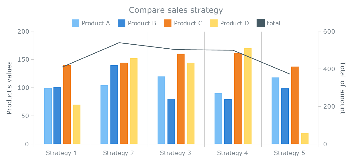 Understanding Stacked Bar Charts: The Worst Or The Best? — Smashing