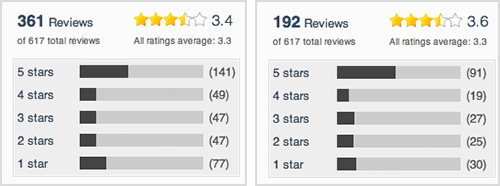 Reviews for the first version of Carousel globally (left) and in the US (right)