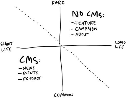 Do you really need to CMS that bit of content?