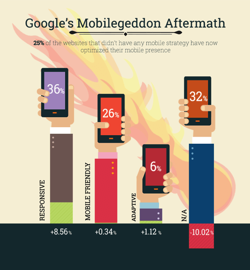 Google's Mobilegeddon Aftermath