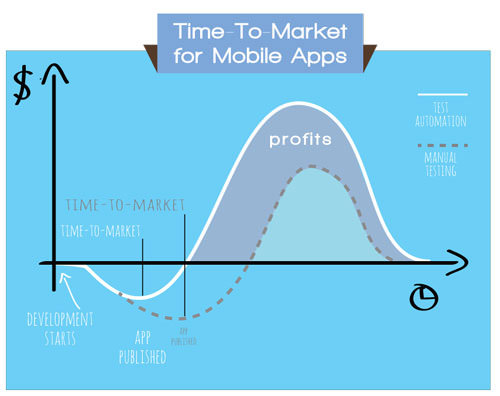 Time to market for mobile web