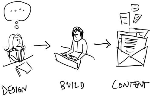 Web design process: design, build, then content
