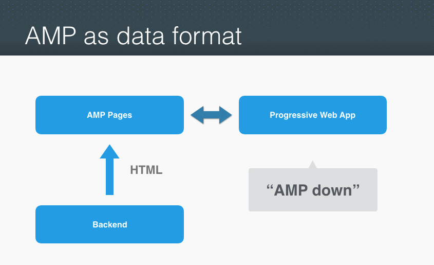 What Are Progressive Web AMPs? — Smashing Magazine At Amp T Mobile Home Screen Html on