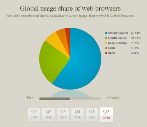 CSS3 Designs For Free Download - CSS3-charts