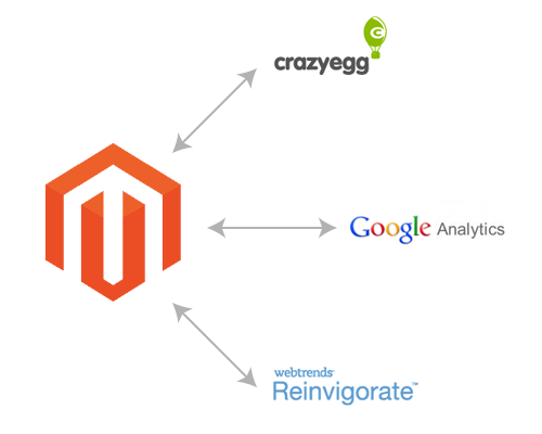 Third-Party Tools Google Analytics, Reinvigorate and CrazyEgg
