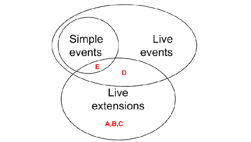 Introducing Live Extensions For Better-DOM: What They Are And How They Work