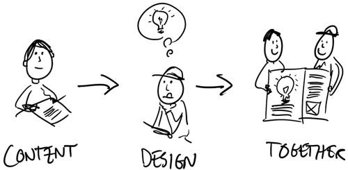 Magazine design process: content, design, then content and design together