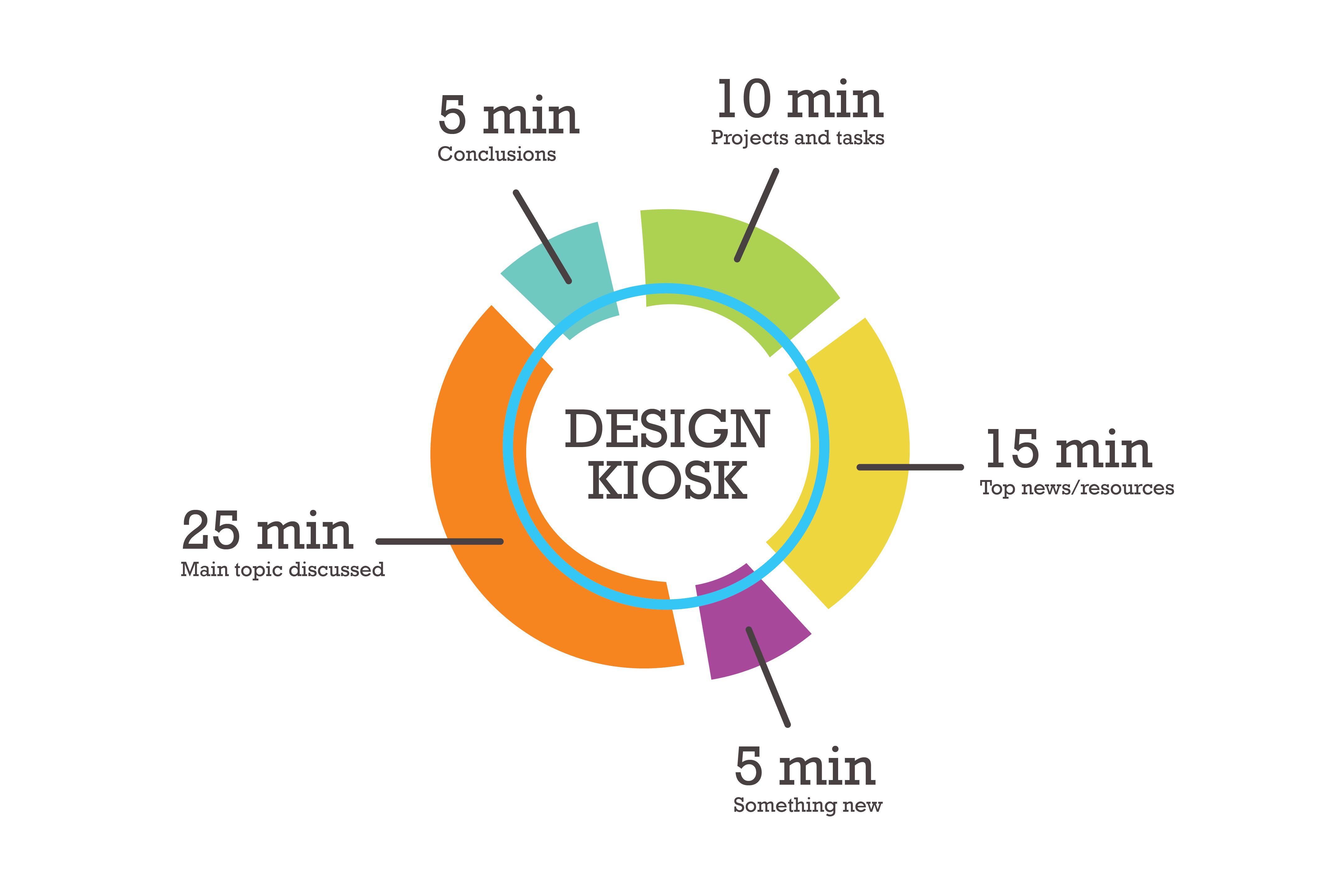 How To Make Use Of Weekly Design Meetings — Smashing Magazine