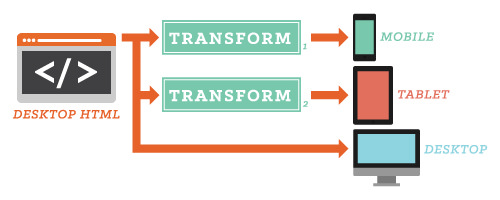 TThe data flow in this responsive delivery configuration transforms desktop HTML for mobile and tablet end points.