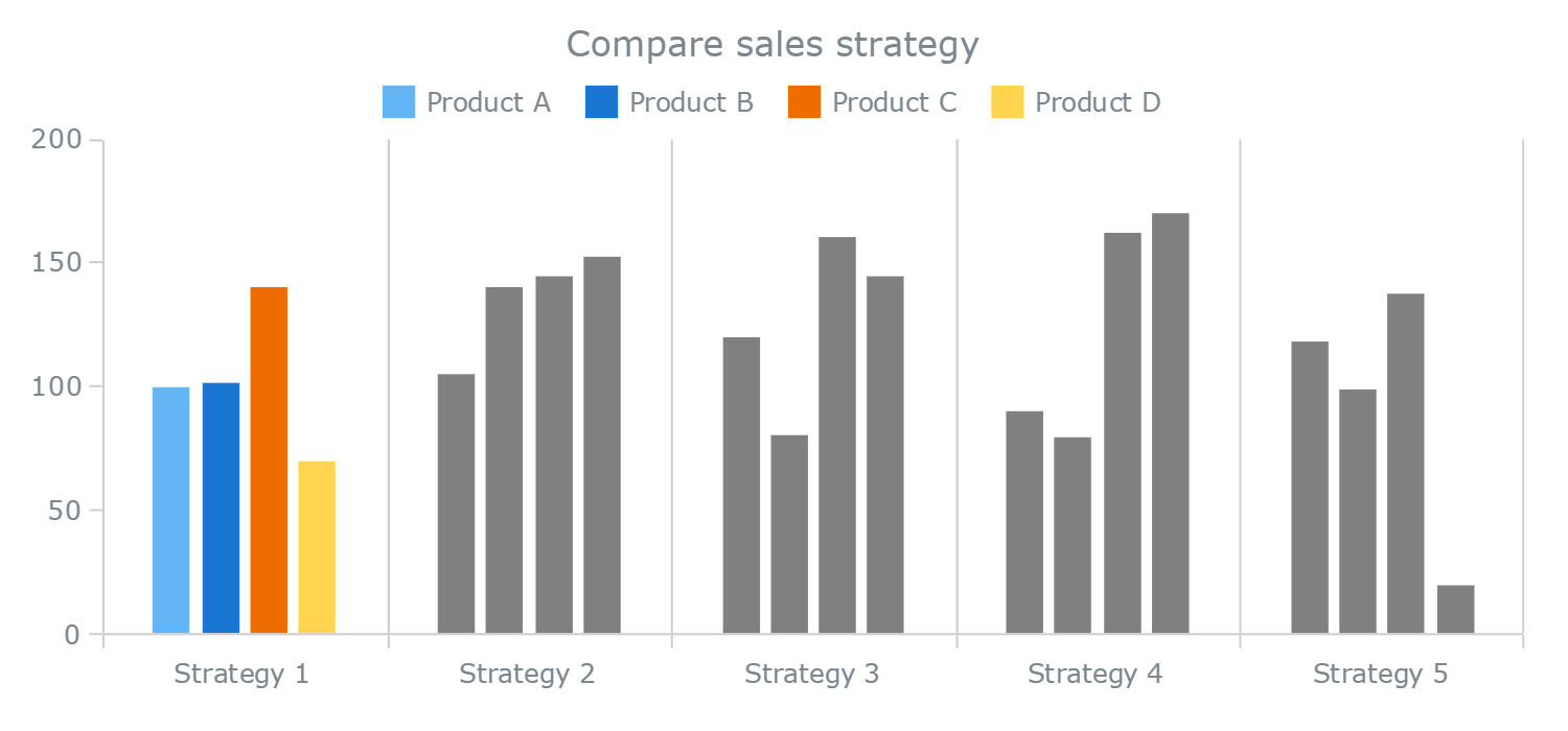 Understanding Stacked Bar Charts: The Worst Or The Best