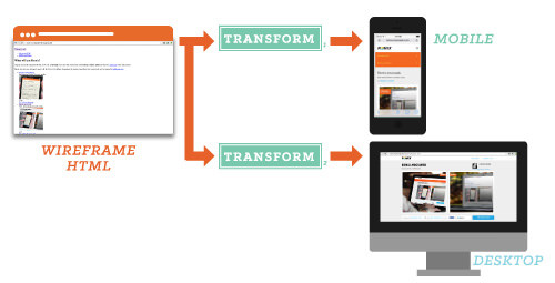 Shown here are the wireframe HTML and the transformed mobile and desktop output used to power Remix Moovweb.