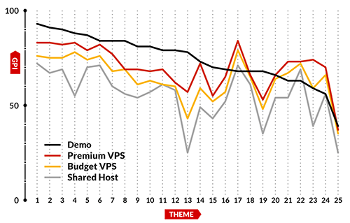 In this illustration of the data, the y axis shows the GPI score, and the x axis marks each individual theme
