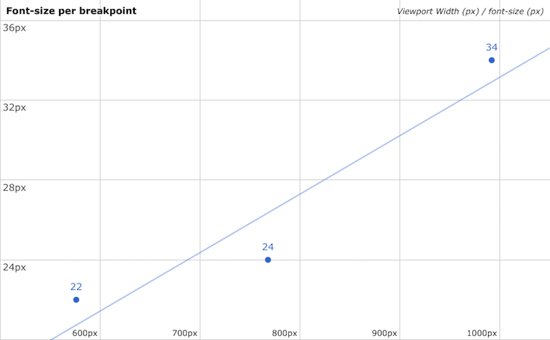 Scatter plot of font-size and corresponding Viewport width