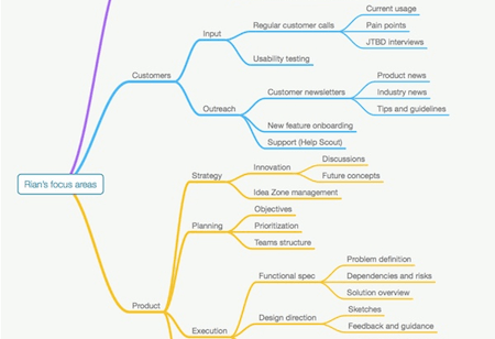 Mind Mapping To Clarify Your Job