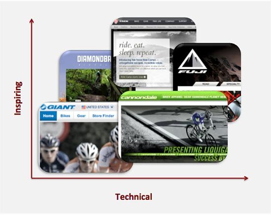 Matrix for Bike websites