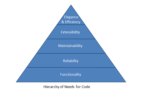 programming-hierarchy-of-needs