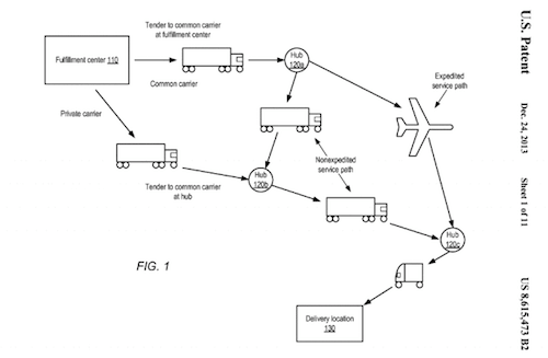 Amazon anticipatory shipping patent diagram
