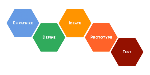 5 steps of design thinking