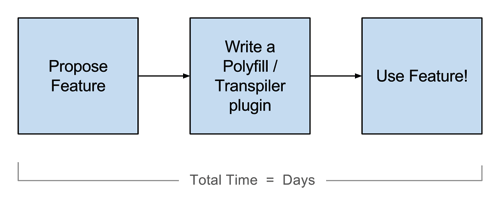 Polyfill Process
