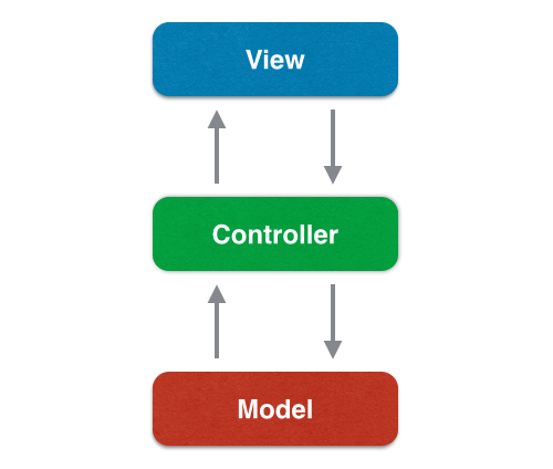 iOS Architecture - The MVC pattern as it is commonly visualized