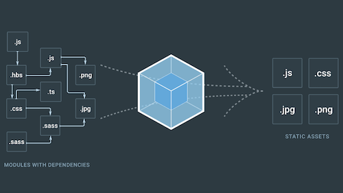 Webpack – A Detailed Introduction