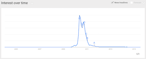 """Silly Bandz"" in Google Trends"