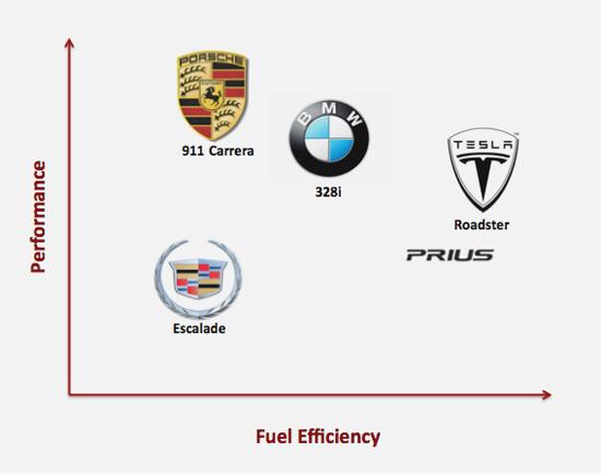 Competitive Matrix Comparing Car Models