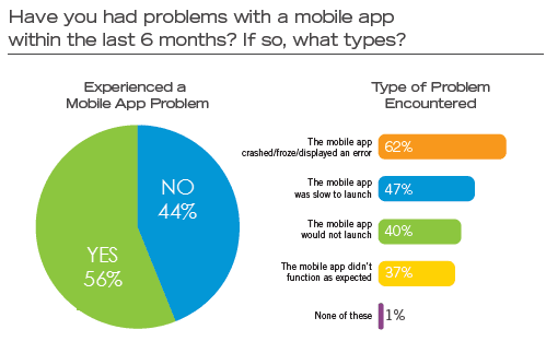 Problems faced with mobile apps