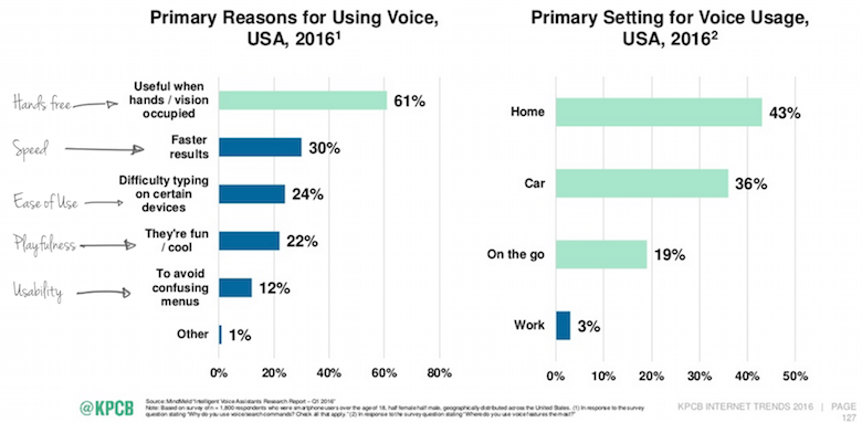 Top reasons to use voice interfaces